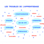 Troubles des apprentissages - Affiche